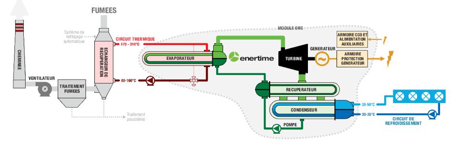 Schéma : fonctionnement d'un ORC pour récupérer la chaleur fatale industrielle