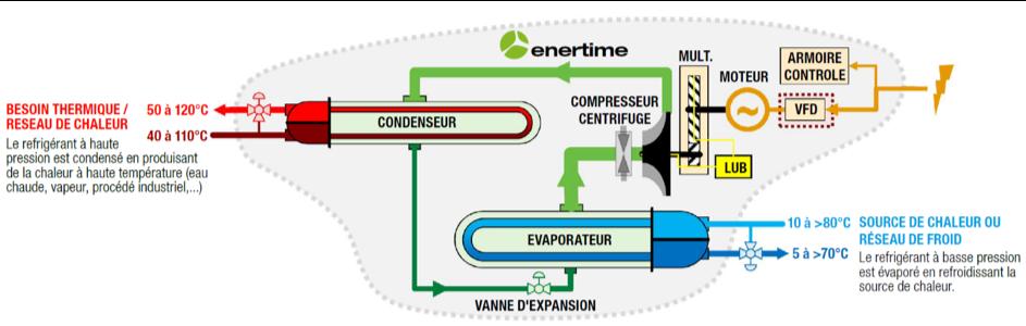 Schéma : fonctionnement d'une pompe à chaleur haute température