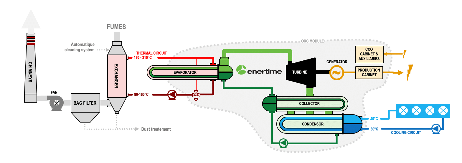 Diagram : operation of an ORC to recover industrial waste heat