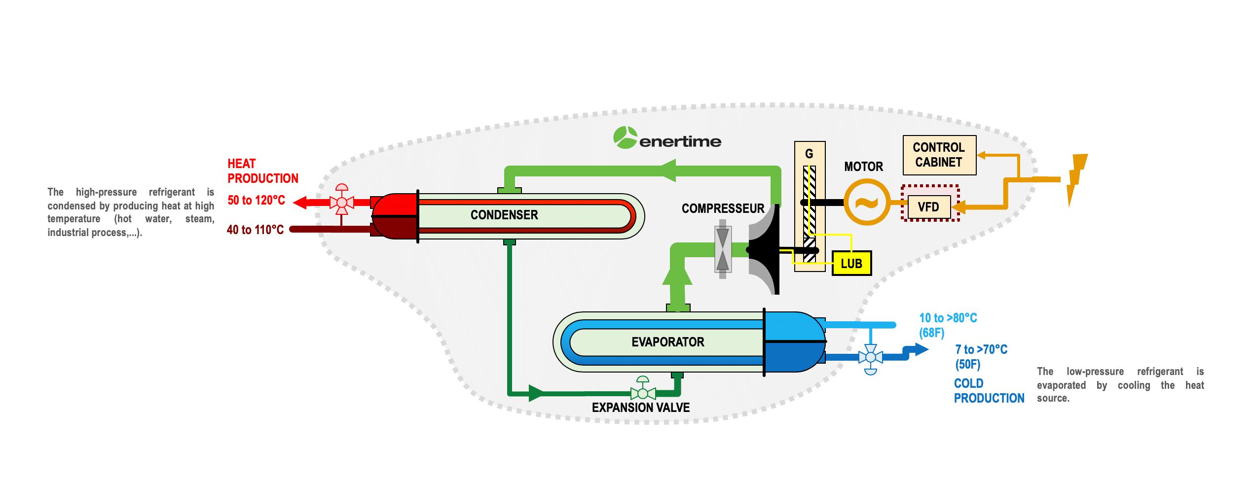 Schéma : operation of a high temperature heat pump